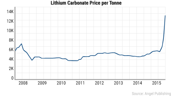 lithium-boom-price.png