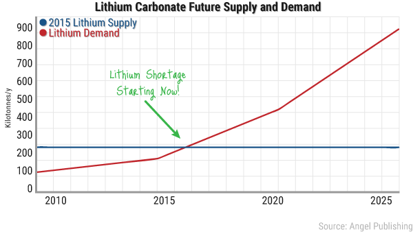 lithium-boom-supply.png