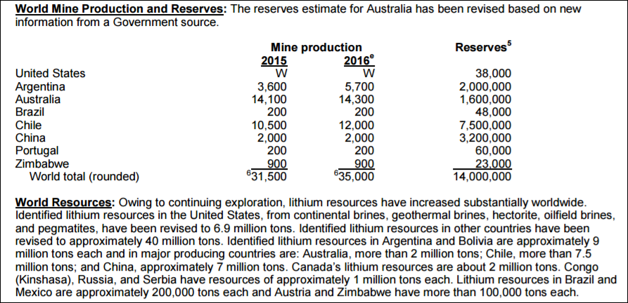 world-lithium-production-reserves-2015-2016.png