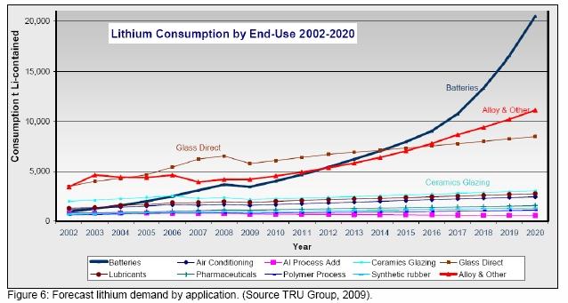 Lithium Uses 21st century